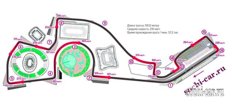 Трасса для авто Формулы-1 в Сочи